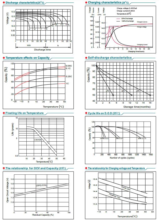 Skladovací anabíjecí charakteristiky akumulátoru